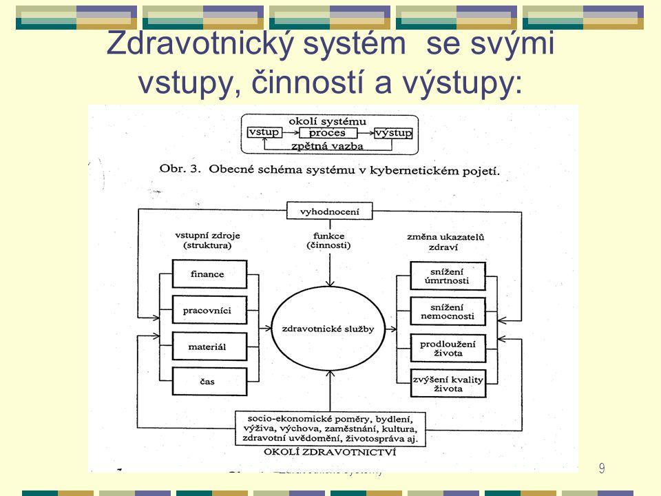 Zdravotnické systémy9 Zdravotnický systém se svými vstupy, činností a výstupy: