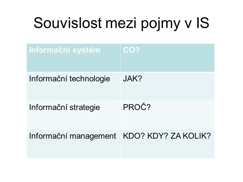 Souvislost mezi pojmy v IS Informační systémCO? Informační technologieJAK? Informační strategiePROČ? Informační managementKDO? KDY? ZA KOLIK?