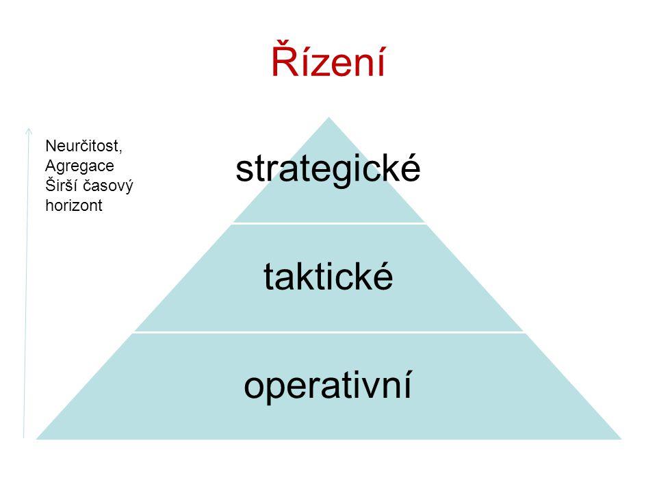 Řízení strategické taktické operativní Neurčitost, Agregace Širší časový horizont