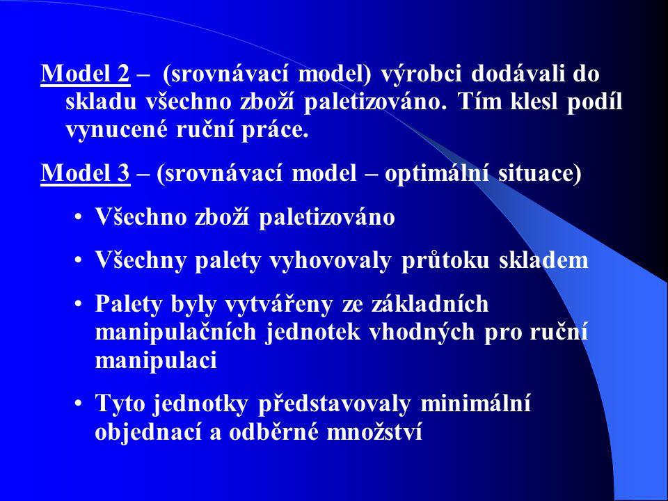 Model 2 – (srovnávací model) výrobci dodávali do skladu všechno zboží paletizováno.