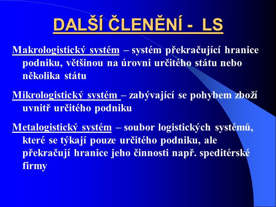 DALŠÍ ČLENĚNÍ - LS Makrologistický systém – systém překračující hranice podniku, většinou na úrovni určitého státu nebo několika státu Mikrologistický systém – zabývající se pohybem zboží uvnitř určitého podniku Metalogistický systém – soubor logistických systémů, které se týkají pouze určitého podniku, ale překračují hranice jeho činnosti např.