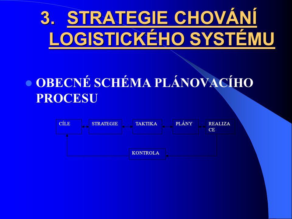 3.STRATEGIE CHOVÁNÍ LOGISTICKÉHO SYSTÉMU OBECNÉ SCHÉMA PLÁNOVACÍHO PROCESU CÍLESTRATEGIETAKTIKAPLÁNYREALIZA CE KONTROLA