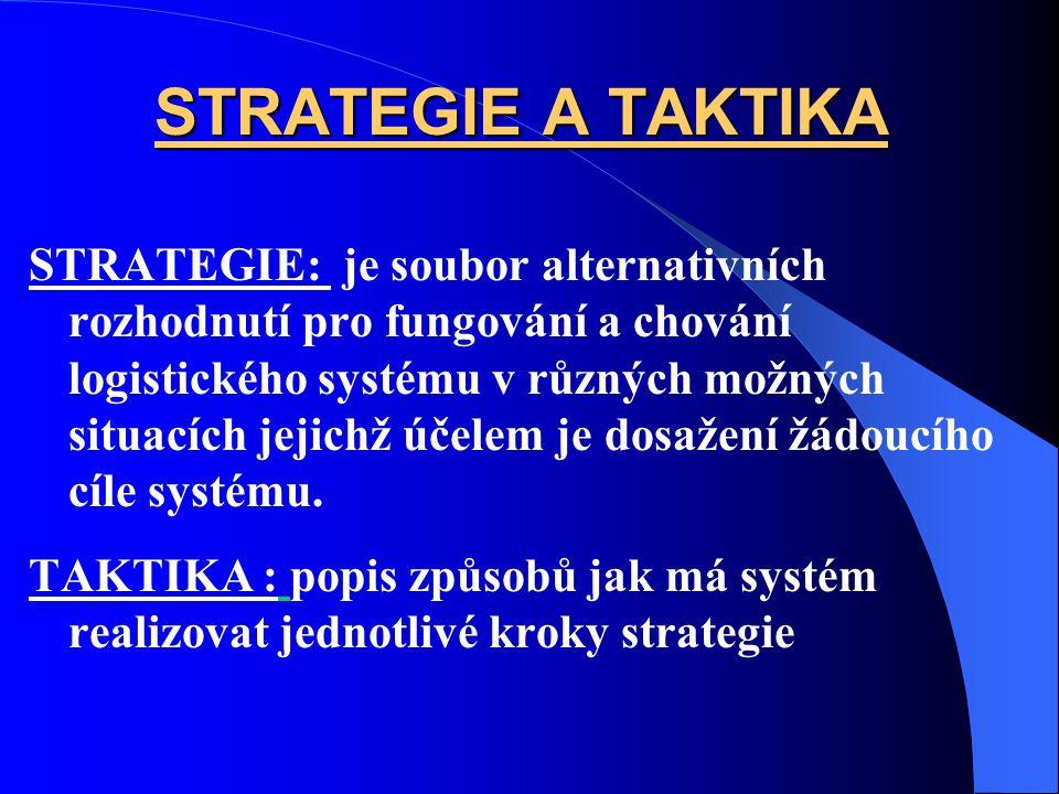 STRATEGIE A TAKTIKA STRATEGIE: je soubor alternativních rozhodnutí pro fungování a chování logistického systému v různých možných situacích jejichž účelem je dosažení žádoucího cíle systému.