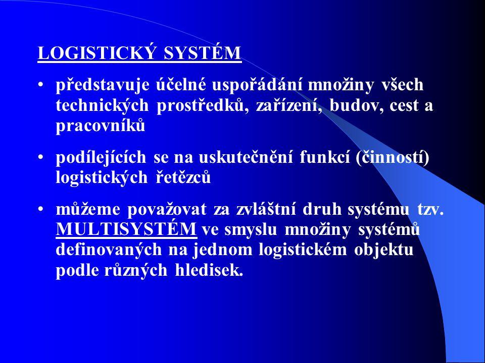 PŘÍKLAD – řešení technicko- technologického systému -Reorganizace netechnologické transformace velkoobchodního skladu pro zásobování 300tis.