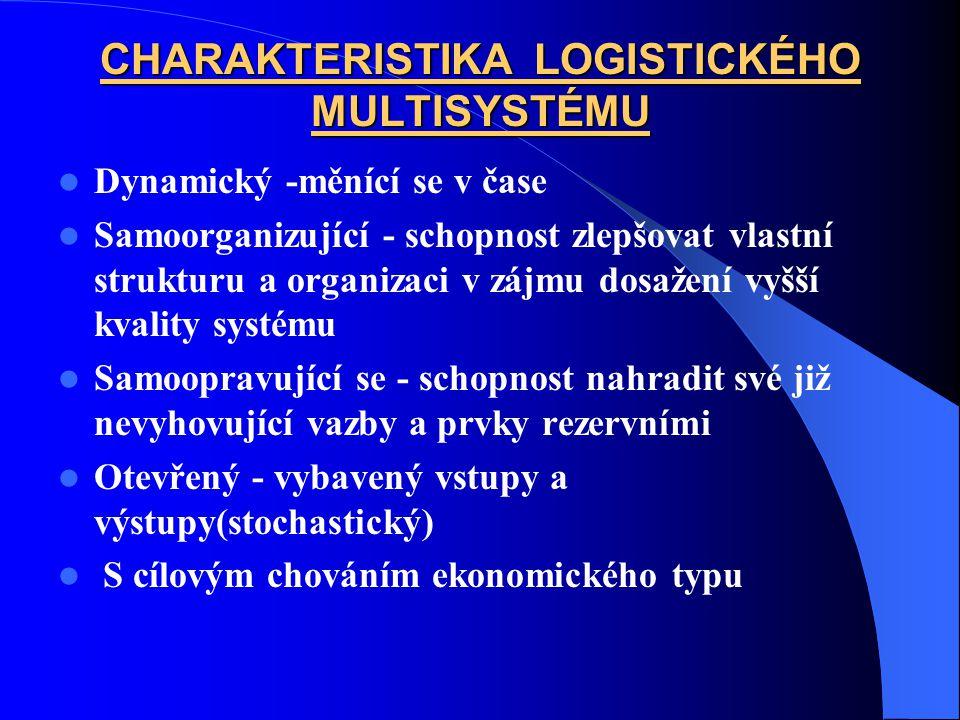 CHARAKTERISTIKA LOGISTICKÉHO MULTISYSTÉMU Dynamický -měnící se v čase Samoorganizující - schopnost zlepšovat vlastní strukturu a organizaci v zájmu dosažení vyšší kvality systému Samoopravující se - schopnost nahradit své již nevyhovující vazby a prvky rezervními Otevřený - vybavený vstupy a výstupy(stochastický) S cílovým chováním ekonomického typu