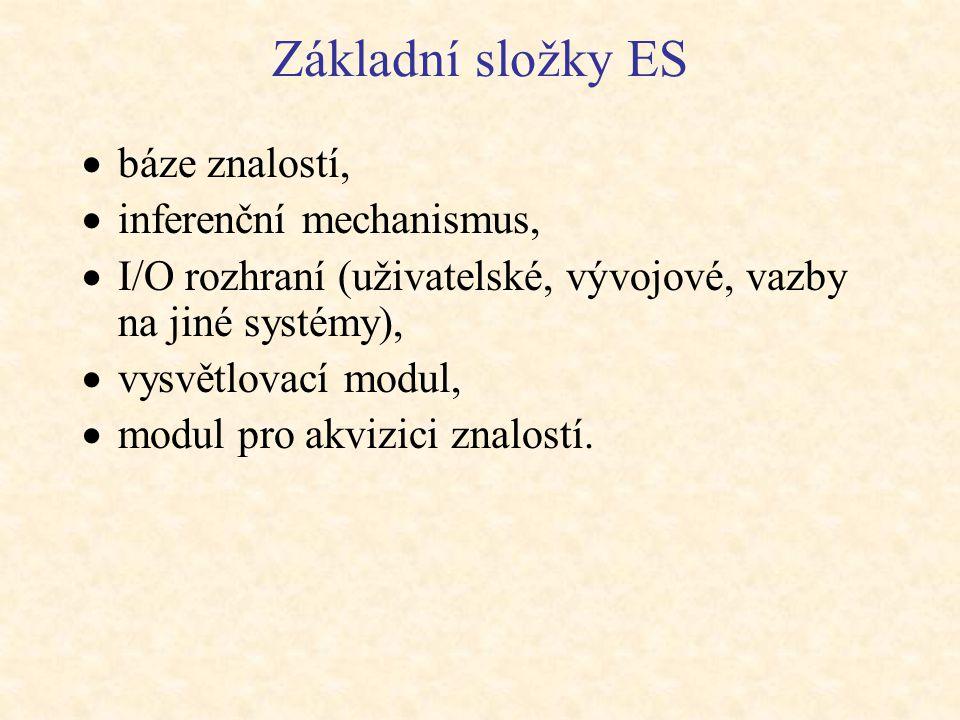 Základní složky ES  báze znalostí,  inferenční mechanismus,  I/O rozhraní (uživatelské, vývojové, vazby na jiné systémy),  vysvětlovací modul,  m