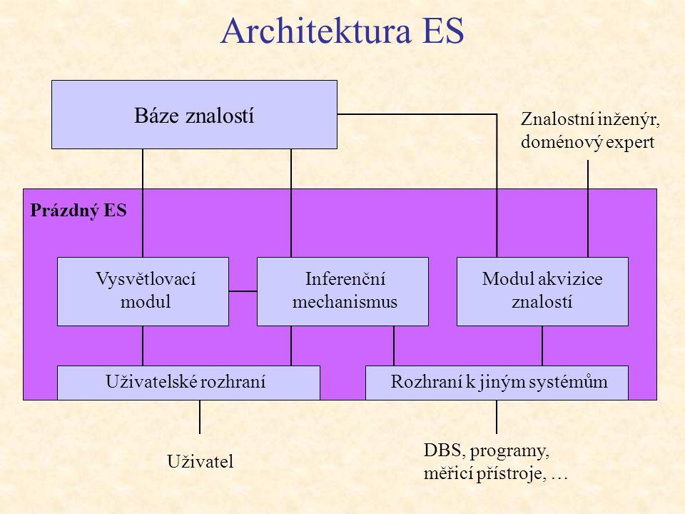 Architektura ES Prázdný ES Uživatelské rozhraní Vysvětlovací modul Modul akvizice znalostí Báze znalostí Uživatel Znalostní inženýr, doménový expert D