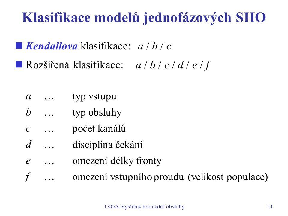 TSOA: Systémy hromadné obsluhy11 Klasifikace modelů jednofázových SHO Kendallova klasifikace: a / b / c Rozšířená klasifikace: a / b / c / d / e / f a