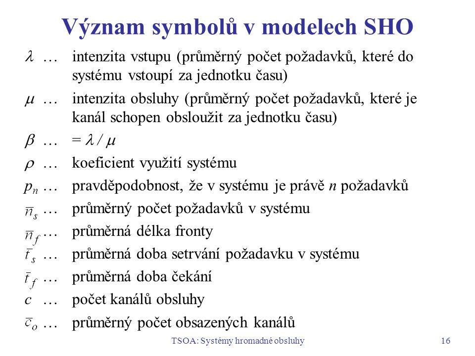 TSOA: Systémy hromadné obsluhy16 Význam symbolů v modelech SHO …intenzita vstupu (průměrný počet požadavků, které do systému vstoupí za jednotku času)