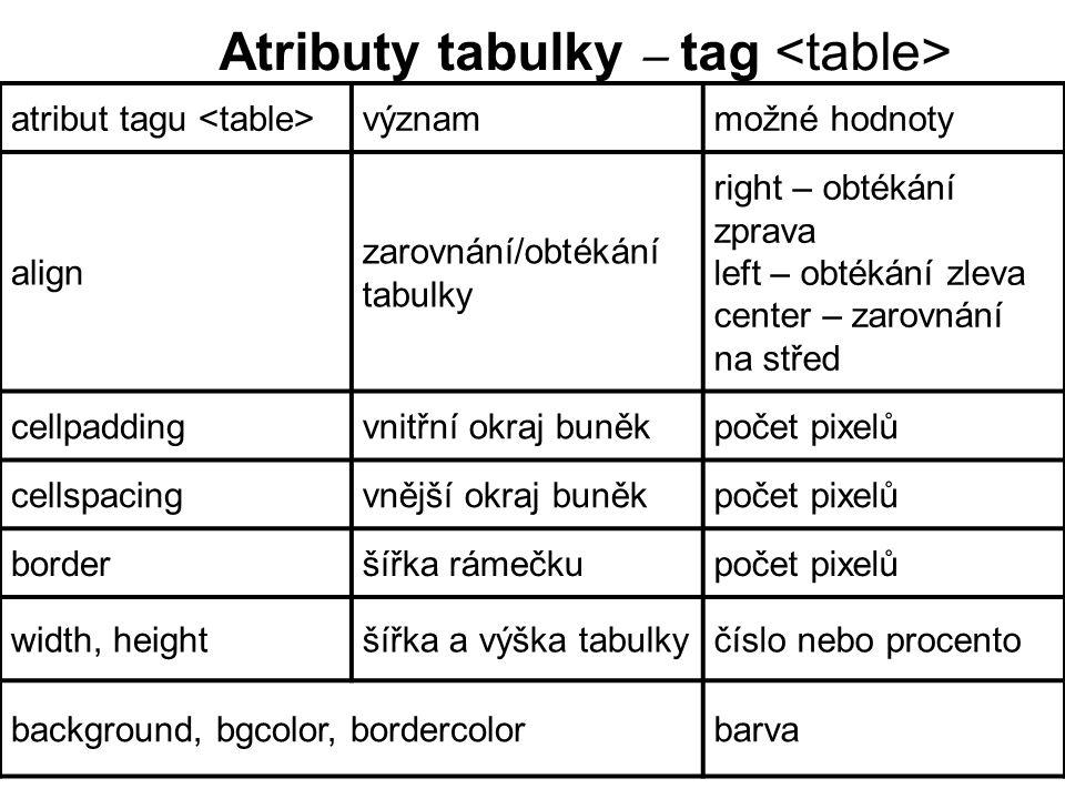 atribut tagu význammožné hodnoty align zarovnání/obtékání tabulky right – obtékání zprava left – obtékání zleva center – zarovnání na střed cellpaddingvnitřní okraj buněkpočet pixelů cellspacingvnější okraj buněkpočet pixelů borderšířka rámečkupočet pixelů width, heightšířka a výška tabulkyčíslo nebo procento background, bgcolor, bordercolorbarva Atributy tabulky – tag