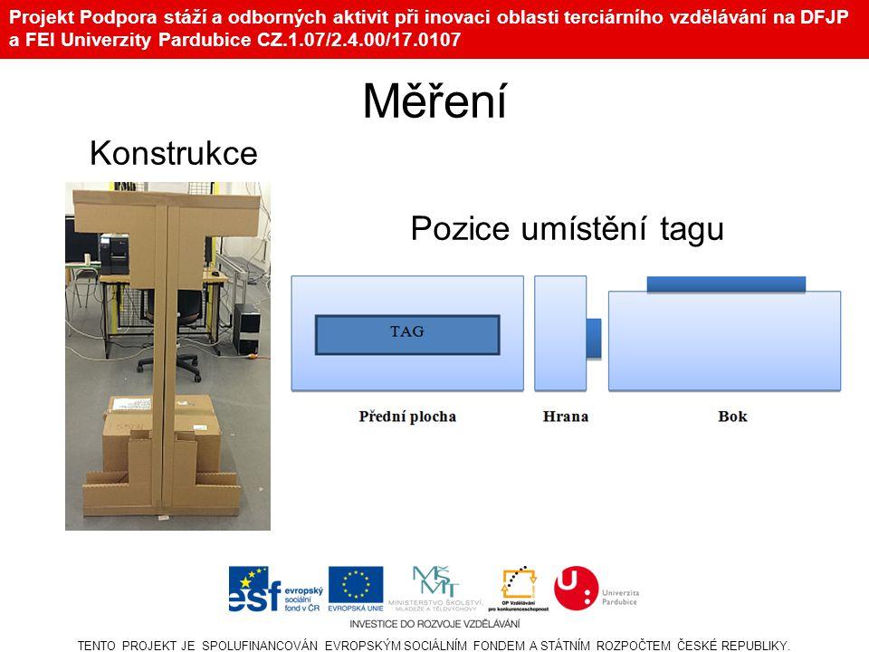 Projekt Podpora stáží a odborných aktivit při inovaci oblasti terciárního vzdělávání na DFJP a FEI Univerzity Pardubice CZ.1.07/2.4.00/17.0107 Měření Konstrukce TENTO PROJEKT JE SPOLUFINANCOVÁN EVROPSKÝM SOCIÁLNÍM FONDEM A STÁTNÍM ROZPOČTEM ČESKÉ REPUBLIKY.
