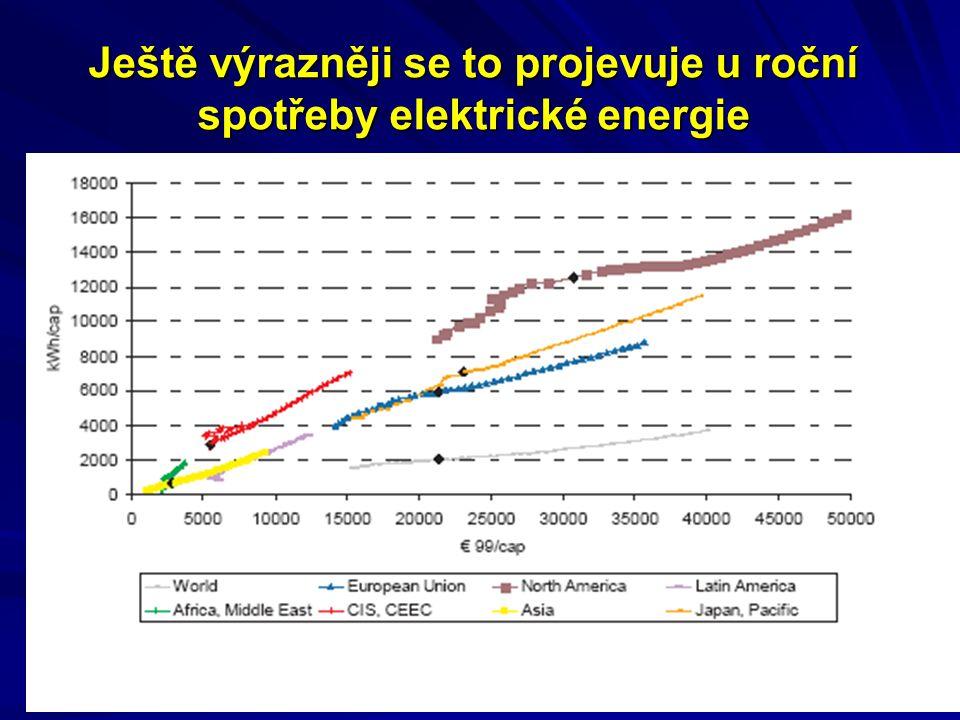 Ještě výrazněji se to projevuje u roční spotřeby elektrické energie