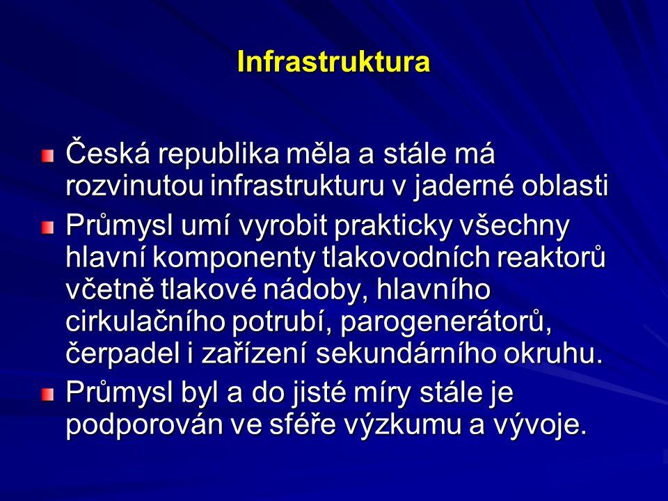 Infrastruktura Infrastruktura Česká republika měla a stále má rozvinutou infrastrukturu v jaderné oblasti Průmysl umí vyrobit prakticky všechny hlavní