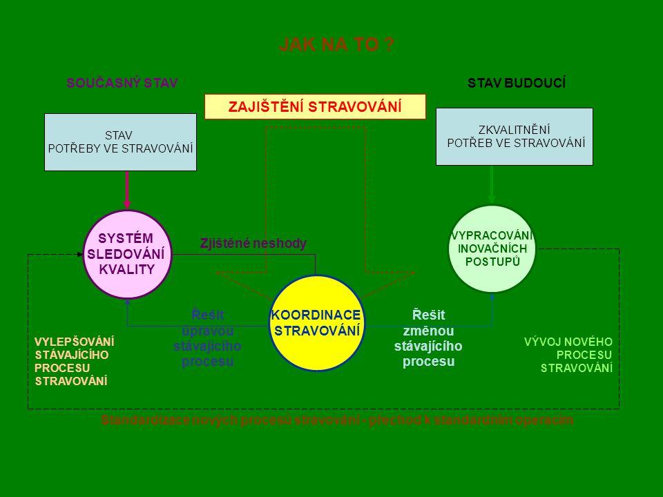 ZAJIŠTĚNÍ STRAVOVÁNÍ SYSTÉM SLEDOVÁNÍ KVALITY Zjištěné neshody Standardizace nových procesů stravování - přechod k standardním operacím VYLEPŠOVÁNÍ STÁVAJÍCÍHO PROCESU STRAVOVÁNÍ VÝVOJ NOVÉHO PROCESU STRAVOVÁNÍ JAK NA TO .