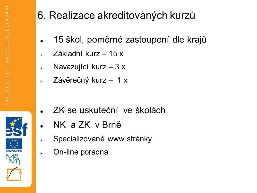 6. Realizace akreditovaných kurzů 15 škol, poměrné zastoupení dle krajů  Základní kurz – 15 x  Navazující kurz – 3 x  Závěrečný kurz – 1 x ZK se us