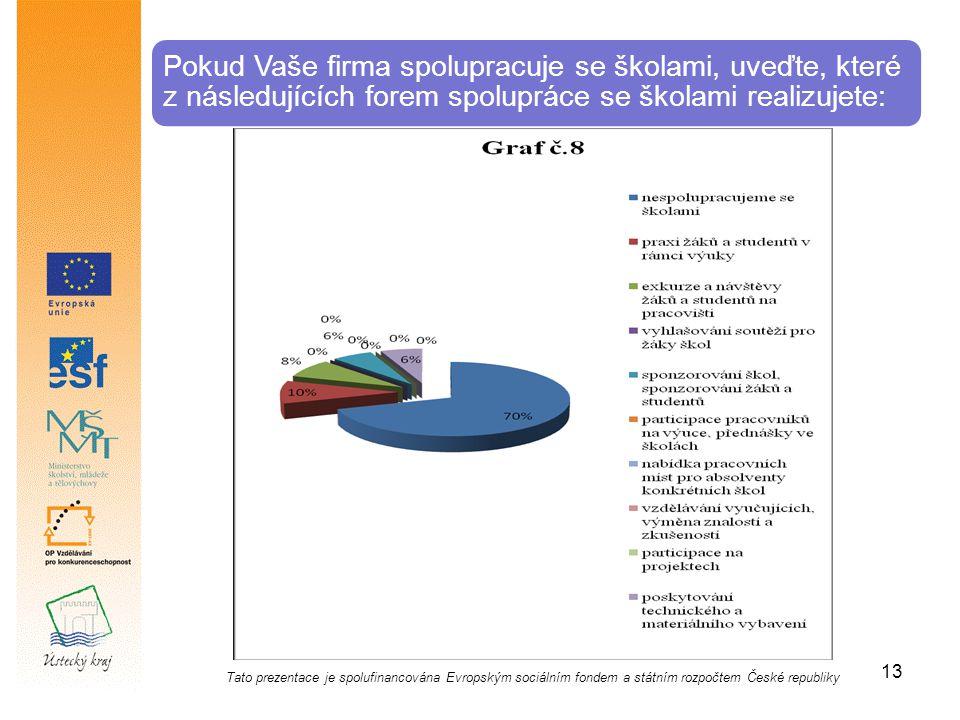 Pokud Vaše firma spolupracuje se školami, uveďte, které z následujících forem spolupráce se školami realizujete: Tato prezentace je spolufinancována Evropským sociálním fondem a státním rozpočtem České republiky 13