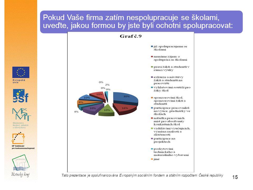 Pokud Vaše firma zatím nespolupracuje se školami, uveďte, jakou formou by jste byli ochotni spolupracovat: Tato prezentace je spolufinancována Evropským sociálním fondem a státním rozpočtem České republiky 15