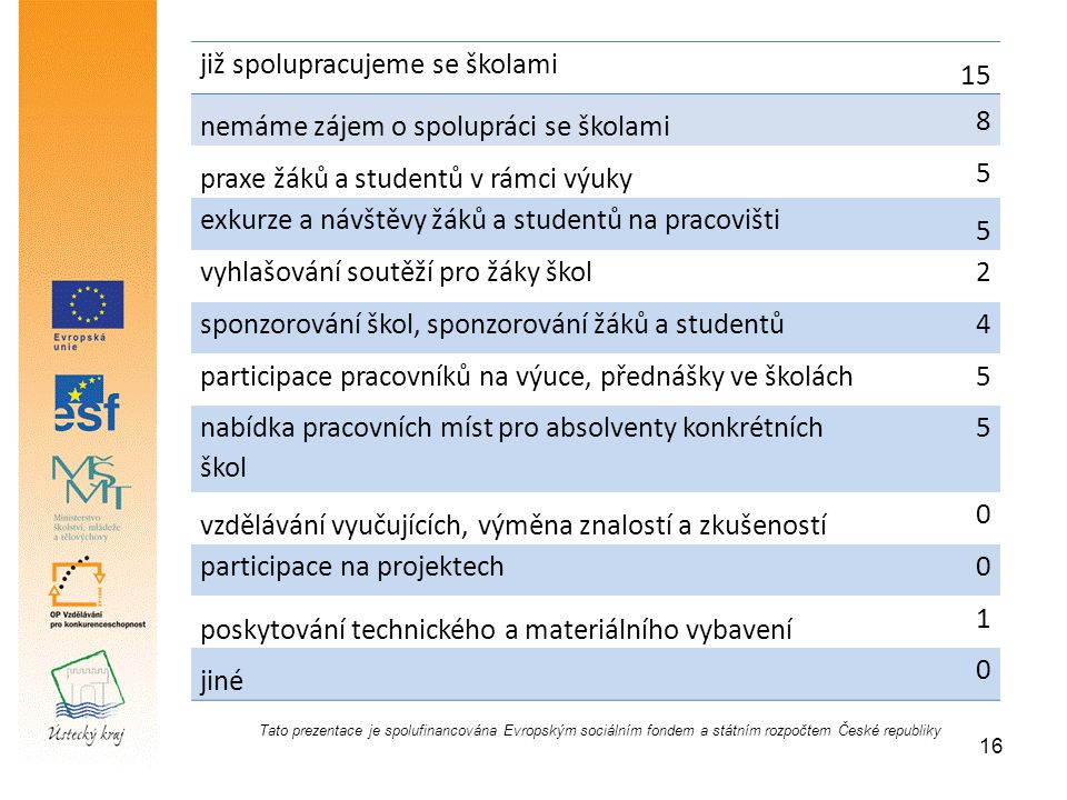 Tato prezentace je spolufinancována Evropským sociálním fondem a státním rozpočtem České republiky již spolupracujeme se školami 15 nemáme zájem o spolupráci se školami 8 praxe žáků a studentů v rámci výuky 5 exkurze a návštěvy žáků a studentů na pracovišti 5 vyhlašování soutěží pro žáky škol2 sponzorování škol, sponzorování žáků a studentů4 participace pracovníků na výuce, přednášky ve školách5 nabídka pracovních míst pro absolventy konkrétních škol 5 vzdělávání vyučujících, výměna znalostí a zkušeností 0 participace na projektech0 poskytování technického a materiálního vybavení 1 jiné 0 16
