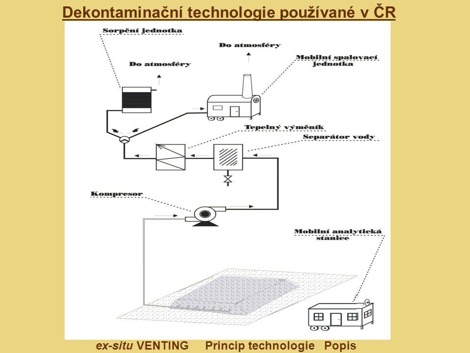 Dekontaminační technologie používané v ČR ex-situ VENTING Princip technologie Popis