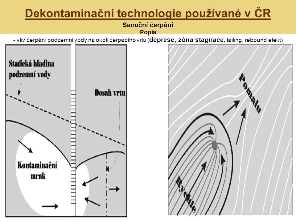 Dekontaminační technologie používané v ČR Sanační čerpání Popis - vliv čerpání podzemní vody na okolí čerpacího vrtu ( deprese, zóna stagnace, tailing, rebound efekt)
