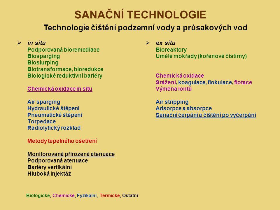 SANAČNÍ TECHNOLOGIE  in situ Podporovaná bioremediace Biosparging Bioslurping Biotransformace, bioredukce Biologické reduktivní bariéry Chemická oxid