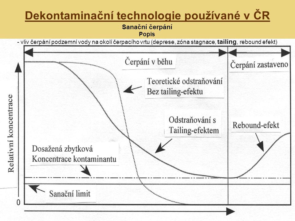 Dekontaminační technologie používané v ČR Sanační čerpání Popis - vliv čerpání podzemní vody na okolí čerpacího vrtu (deprese, zóna stagnace, tailing, rebound efekt)