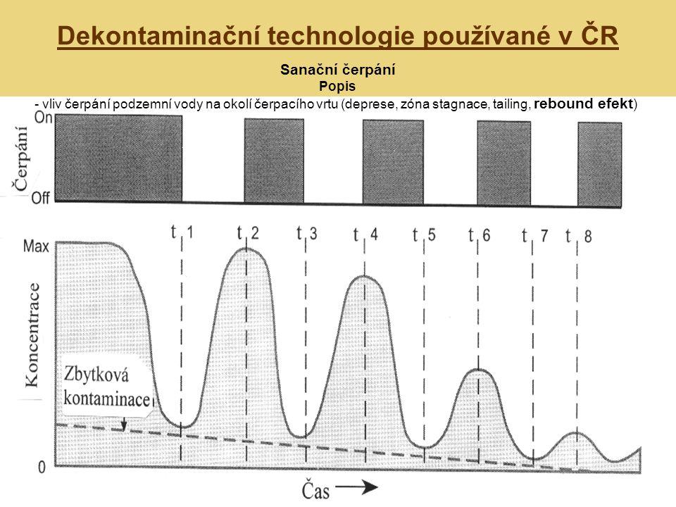 Dekontaminační technologie používané v ČR Sanační čerpání Popis - vliv čerpání podzemní vody na okolí čerpacího vrtu (deprese, zóna stagnace, tailing, rebound efekt )