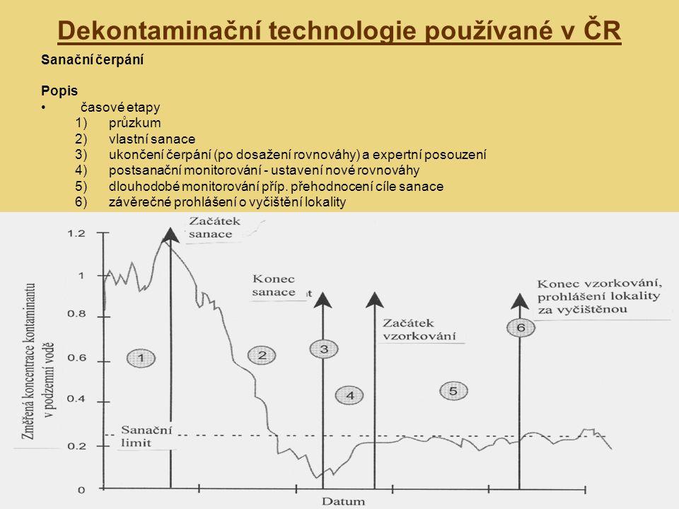 Dekontaminační technologie používané v ČR Sanační čerpání Popis časové etapy 1)průzkum 2)vlastní sanace 3)ukončení čerpání (po dosažení rovnováhy) a expertní posouzení 4)postsanační monitorování - ustavení nové rovnováhy 5)dlouhodobé monitorování příp.