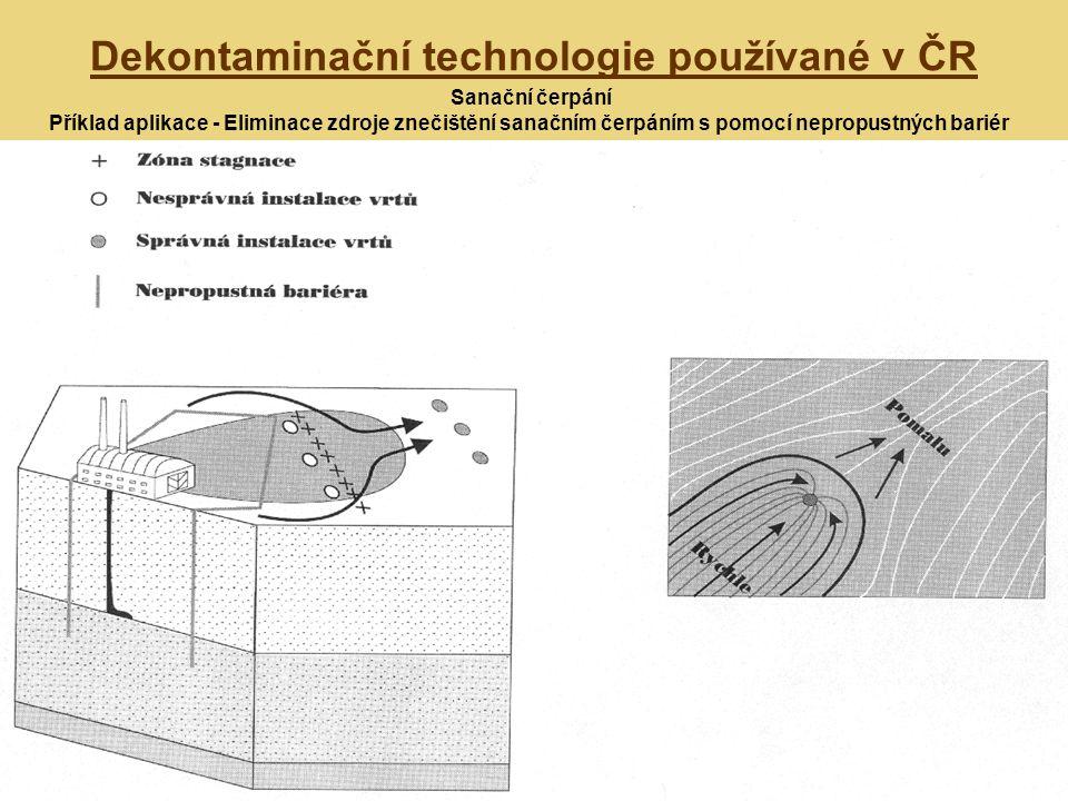 Dekontaminační technologie používané v ČR Sanační čerpání Příklad aplikace - Eliminace zdroje znečištění sanačním čerpáním s pomocí nepropustných bari