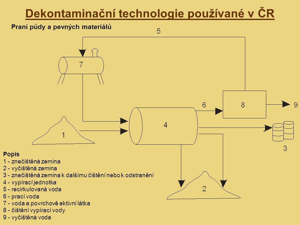 Dekontaminační technologie používané v ČR Praní půdy a pevných materiálů Popis 1 - znečištěná zemina 2 - vyčištěná zemina 3 - znečištěná zemina k dalšímu čištění nebo k odstranění 4 - vypírací jednotka 5 - recirkulovaná voda 6 - prací voda 7 - voda a povrchově aktivní látka 8 - čištění vypírací vody 9 - vyčištěná voda