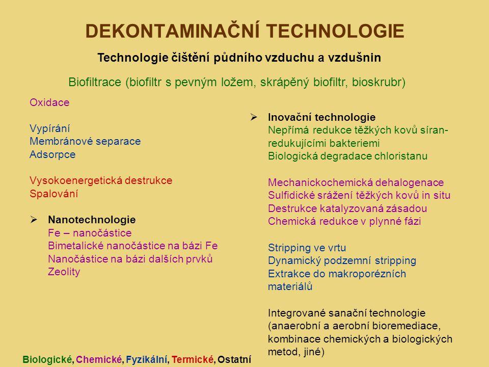 DEKONTAMINAČNÍ TECHNOLOGIE Oxidace Vypírání Membránové separace Adsorpce Vysokoenergetická destrukce Spalování  Nanotechnologie Fe – nanočástice Bimetalické nanočástice na bázi Fe Nanočástice na bázi dalších prvků Zeolity  Inovační technologie Nepřímá redukce těžkých kovů síran- redukujícími bakteriemi Biologická degradace chloristanu Mechanickochemická dehalogenace Sulfidické srážení těžkých kovů in situ Destrukce katalyzovaná zásadou Chemická redukce v plynné fázi Stripping ve vrtu Dynamický podzemní stripping Extrakce do makroporézních materiálů Integrované sanační technologie (anaerobní a aerobní bioremediace, kombinace chemických a biologických metod, jiné) Technologie čištění půdního vzduchu a vzdušnin Biofiltrace (biofiltr s pevným ložem, skrápěný biofiltr, bioskrubr) Biologické, Chemické, Fyzikální, Termické, Ostatní