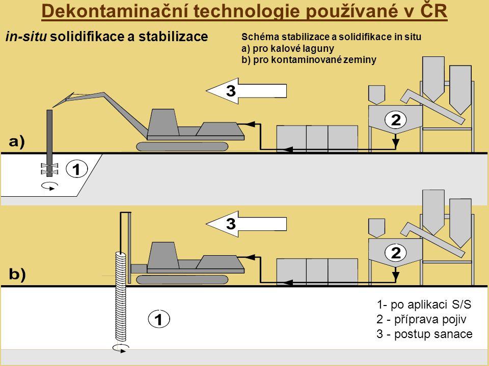 Dekontaminační technologie používané v ČR in-situ solidifikace a stabilizace 1- po aplikaci S/S 2 - příprava pojiv 3 - postup sanace Schéma stabilizace a solidifikace in situ a) pro kalové laguny b) pro kontaminované zeminy