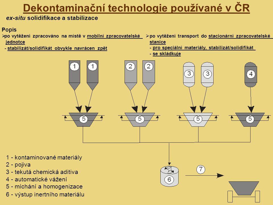 Dekontaminační technologie používané v ČR ex-situ solidifikace a stabilizace Popis  po vytěžení zpracováno na místě v mobilní zpracovatelské jednotce - stabilizát/solidifikát obvykle navrácen zpět  po vytěžení transport do stacionární zpracovatelské stanice - pro speciální materiály, stabilizát/solidifikát - se skládkuje 1 - kontaminované materiály 2 - pojiva 3 - tekutá chemická aditiva 4 - automatické vážení 5 - míchání a homogenizace 6 - výstup inertního materiálu