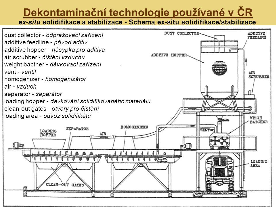 Dekontaminační technologie používané v ČR ex-situ solidifikace a stabilizace - Schema ex-situ solidifikace/stabilizace dust collector - odprašovací za