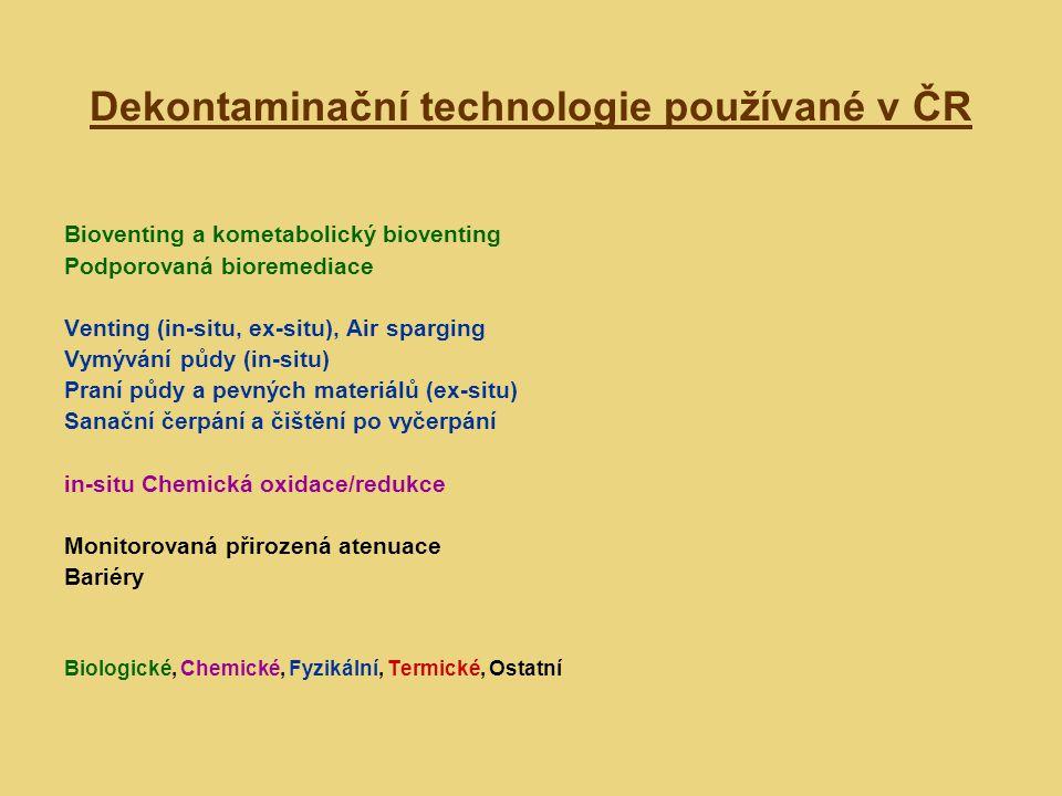 Dekontaminační technologie používané v ČR Bioventing a kometabolický bioventing Podporovaná bioremediace Venting (in-situ, ex-situ), Air sparging Vymý