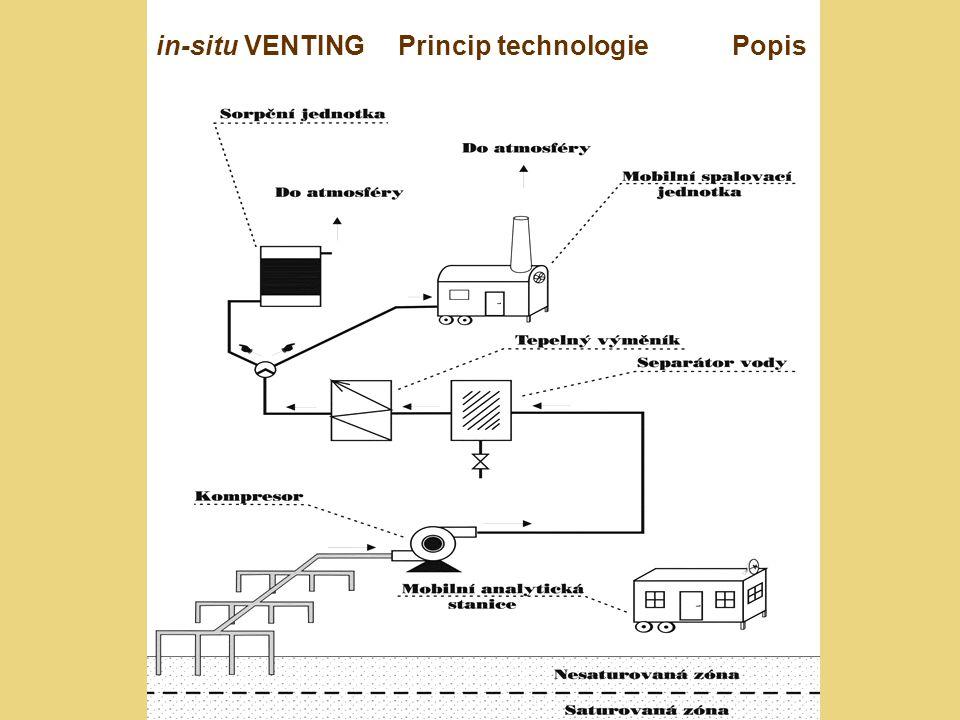"""Dekontaminační technologie používané v ČR in-situ VENTING Použitelnost Henryho konstanta kontaminantu > 0,1 kPa.m 3.mol -1 - (parciální tlak kontaminantu při 25 o C > 66 kPa) VOC (TOL) - BTEX, chlorované VOC, ropné látky SVOC (ČTOL) - spíše výjimečně Omezení použití fyzikálně chemické vlastnosti propustnost a mocnost nesaturované zóny sorpční kapacita zeminy hladina podzemní vody/kapilární třásně (vysoká) koncentrace znečištění (nízká) propustnost krycí vrstvy (neúčinné na """"starou kontaminaci chlorovaných VOC)"""