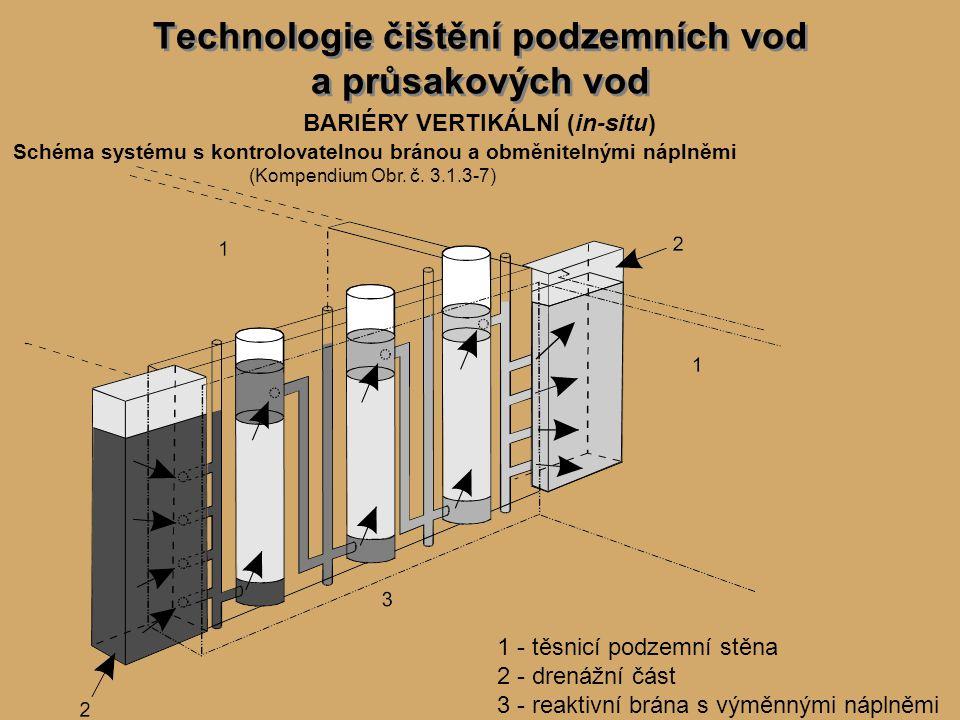 Technologie čištění podzemních vod a průsakových vod BARIÉRY VERTIKÁLNÍ (in-situ) Schéma systému s kontrolovatelnou bránou a obměnitelnými náplněmi (Kompendium Obr.