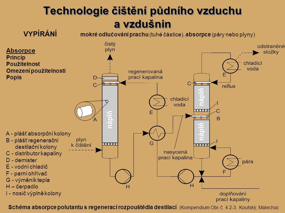 Technologie čištění půdního vzduchu a vzdušnin VYPÍRÁNÍ mokré odlučování prachu (tuhé částice), absorpce (páry nebo plyny) Absorpce Princip Použitelnost Omezení použitelnosti Popis Schéma absorpce polutantu s regenerací rozpouštědla destilací (Kompendium Obr.