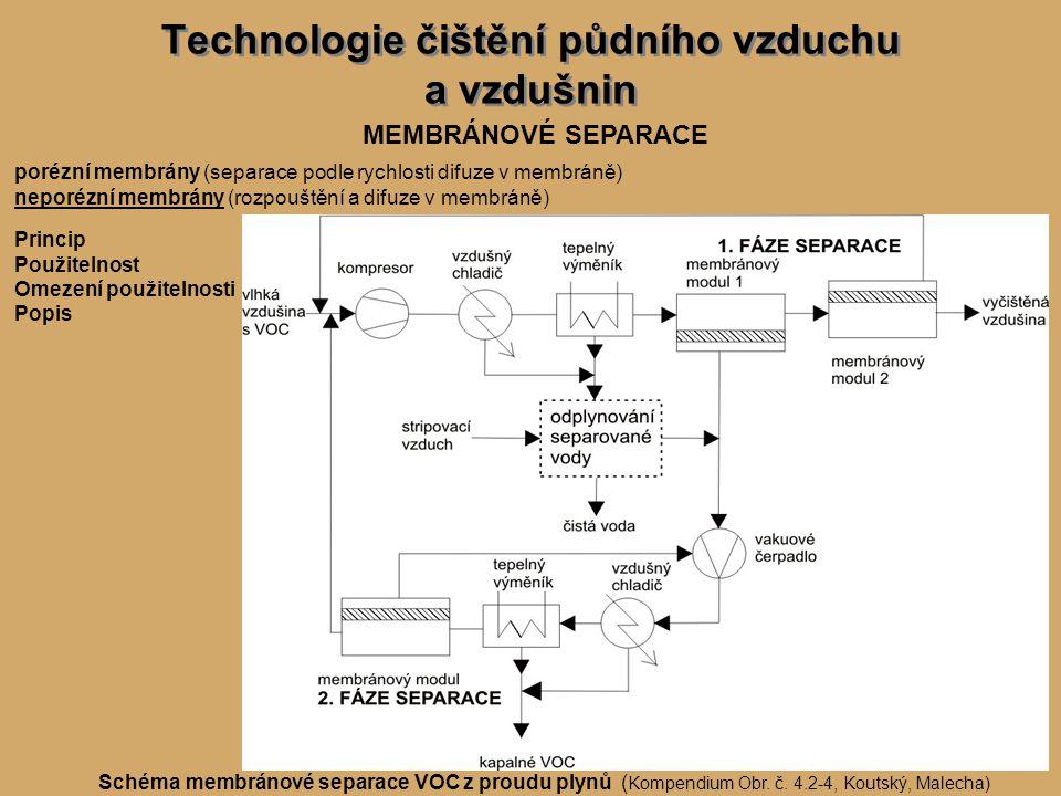 Technologie čištění půdního vzduchu a vzdušnin MEMBRÁNOVÉ SEPARACE porézní membrány (separace podle rychlosti difuze v membráně) neporézní membrány (rozpouštění a difuze v membráně) Princip Použitelnost Omezení použitelnosti Popis Schéma membránové separace VOC z proudu plynů ( Kompendium Obr.