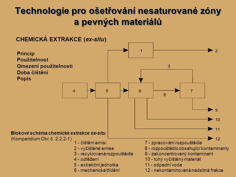CHEMICKÁ EXTRAKCE (ex-situ) Princip Použitelnost Omezení použitelnosti Doba čištění Popis Blokové schéma chemické extrakce ex-situ (Kompendium Obr.