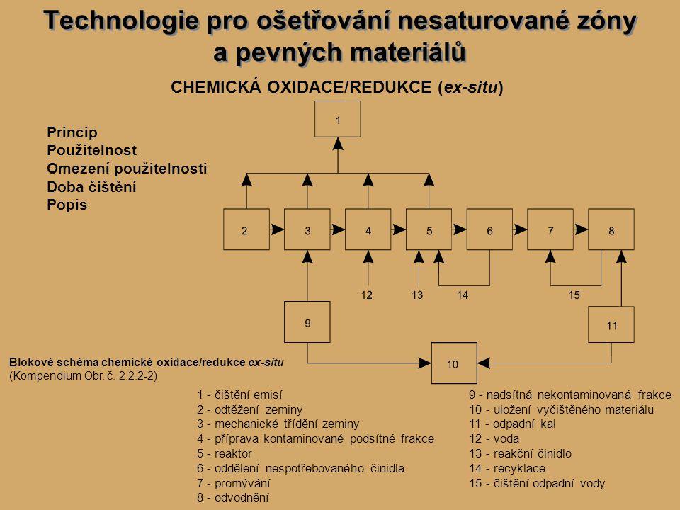 Technologie pro ošetřování nesaturované zóny a pevných materiálů CHEMICKÁ OXIDACE/REDUKCE (ex-situ) Princip Použitelnost Omezení použitelnosti Doba čištění Popis Blokové schéma chemické oxidace/redukce ex-situ (Kompendium Obr.