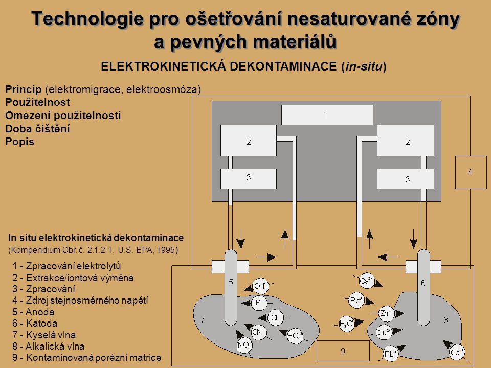 Technologie pro ošetřování nesaturované zóny a pevných materiálů ELEKTROKINETICKÁ DEKONTAMINACE (in-situ) Princip (elektromigrace, elektroosmóza) Použitelnost Omezení použitelnosti Doba čištění Popis In situ elektrokinetická dekontaminace (Kompendium Obr.