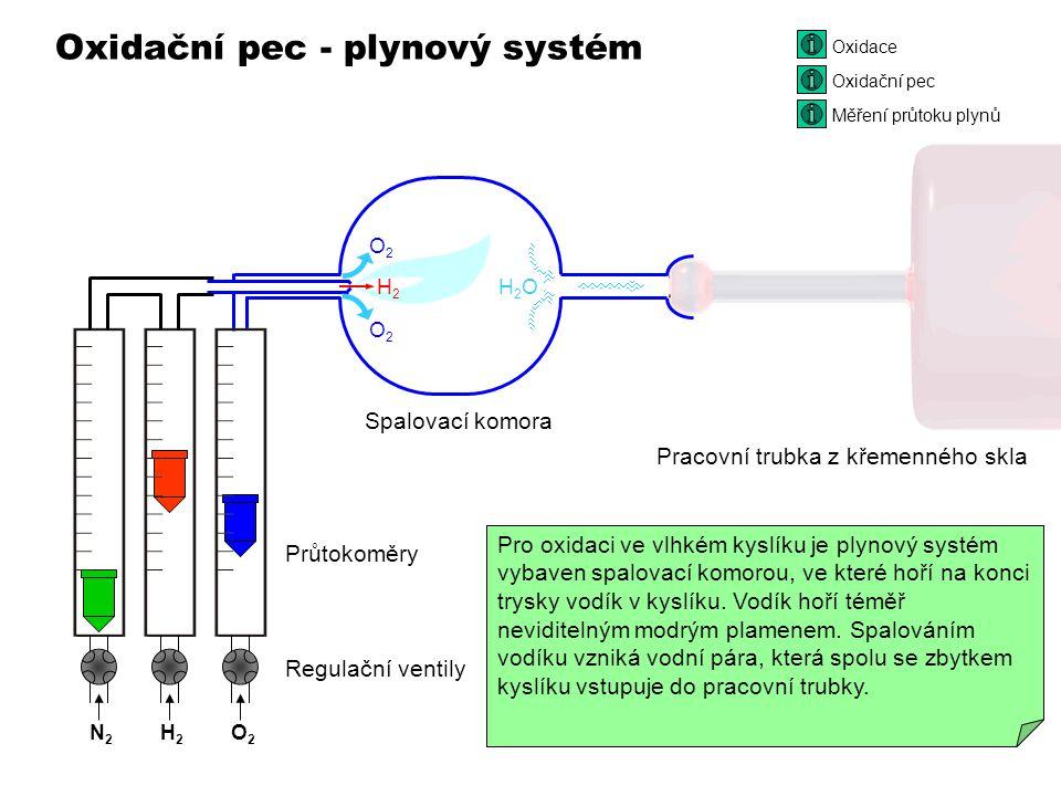 Oxidační pec - plynový systém Oxidace N2N2 O2O2 Regulační ventily Průtokoměry H2H2 O2O2 O2O2 H2OH2O N2N2 H2H2 O2O2 Úkolem plynového systému oxidační pece je vytvořit uvnitř křemenné trubky vhodné oxidační prostředí.