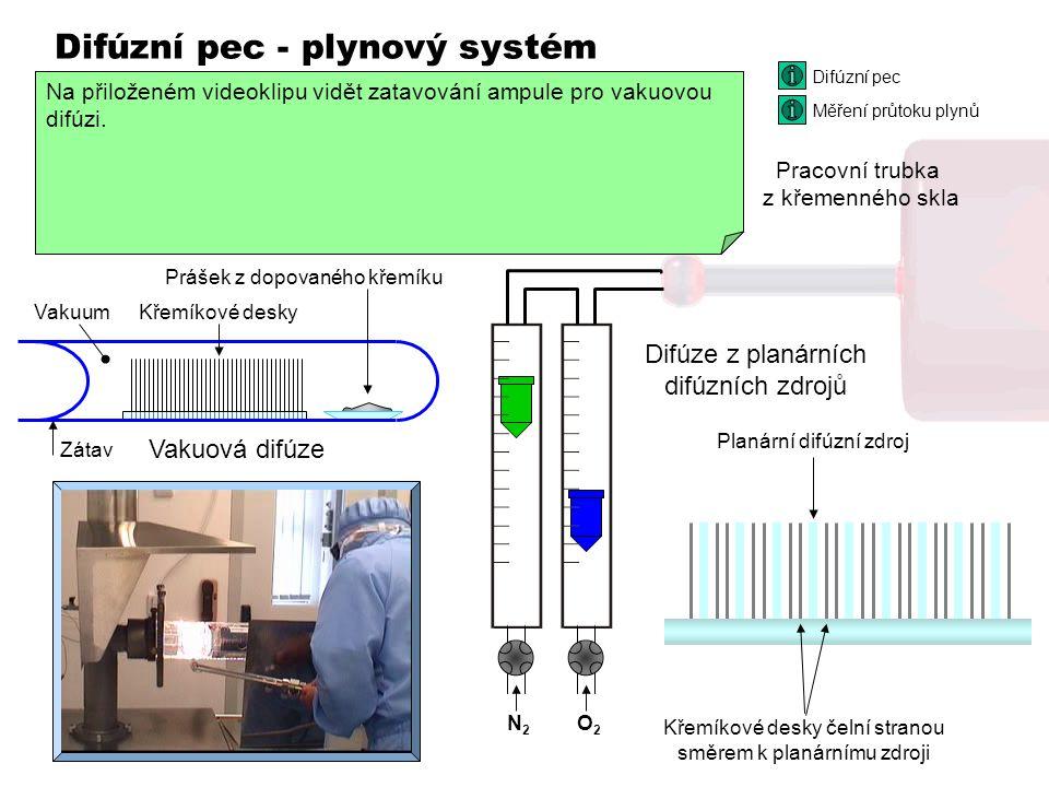 Difúzní pec - plynový systém N 2 + páry POCl 3 N2N2 O2O2 N2N2 POCl 3 Úkolem plynového systému difúzní pece je vytvořit uvnitř křemenné trubky prostřed