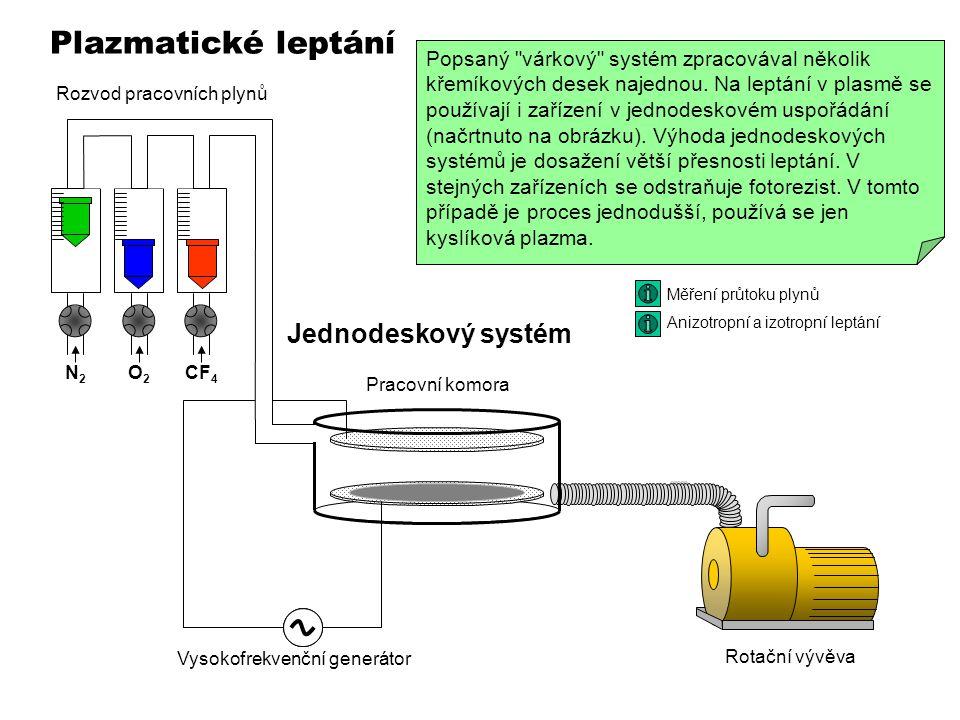 Plazmatické leptání Rotační vývěva Pracovní komora Vysokofrekvenční generátor Rozvod pracovních plynů Lodička s deskamiVíko Asanace odpadních plynů Jednodeskový systém N2N2 O2O2 CF 4 100 Pa Měření průtoku plynů Anizotropní a izotropní leptání Plazmatické leptání se používá při leptání nitridových vrstev a na odstránění fotorezistu po fotolitografickém zpracování metalizace.