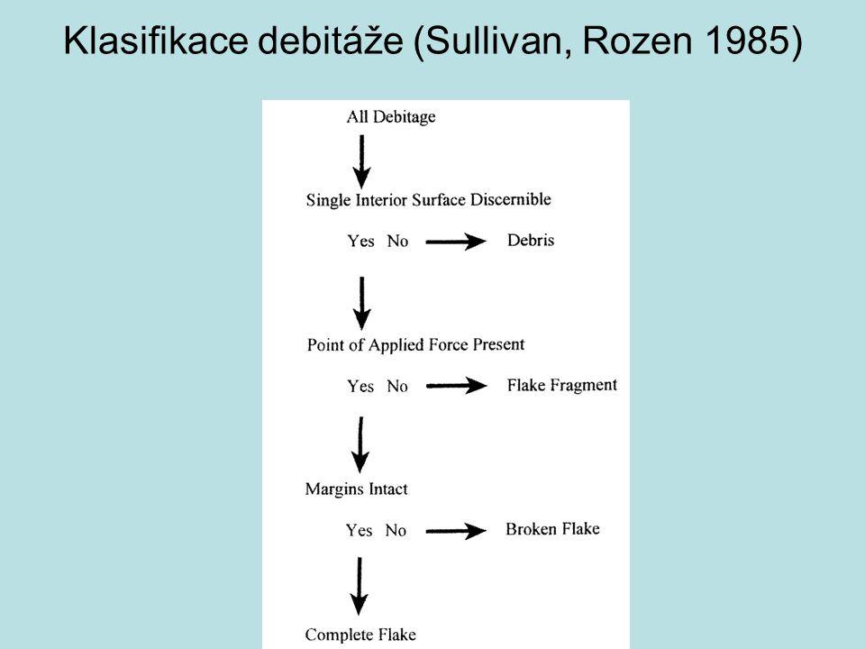 Klasifikace debitáže (Sullivan, Rozen 1985)