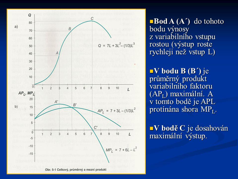 Bod A (A´) do tohoto bodu výnosy z variabilního vstupu rostou (výstup roste rychleji než vstup L) Bod A (A´) do tohoto bodu výnosy z variabilního vstu