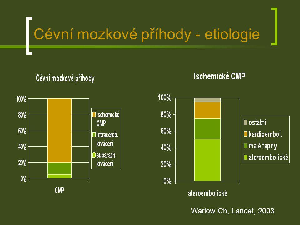Kardioembolizační CMP - příčiny Zdroj embolizaceDoložené příčinySuspektní příčiny Pravo-levý zkrat-PFO, DSS plicní AV malformace Levá síňfibrilace síní myxom, jiné nádory aneurysma septa Mitrální chlopeňrevmatická choroba infekční endokarditis mitrální náhrada kalcifikace anulu prolaps Mi chlopně non-infective IE, SLE Levá komoraAIM, DKMP Nádory, srdeční selhání aneurysma LK kontuze Aortální chlopeňinfekční endokarditis aortální náhrada kalcifikace chlopně, RCHS non-infective IE, SLE Srdeční manipulacesrdeční operace katetrizace, intervence -