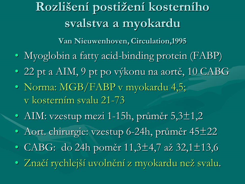Rozlišení postižení kosterního svalstva a myokardu Van Nieuwenhoven, Circulation,1995 Myoglobin a fatty acid-binding protein (FABP)Myoglobin a fatty acid-binding protein (FABP) 22 pt a AIM, 9 pt po výkonu na aortě, 10 CABG22 pt a AIM, 9 pt po výkonu na aortě, 10 CABG Norma: MGB/FABP v myokardu 4,5; v kosterním svalu 21-73Norma: MGB/FABP v myokardu 4,5; v kosterním svalu 21-73 AIM: vzestup mezi 1-15h, průměr 5,3±1,2AIM: vzestup mezi 1-15h, průměr 5,3±1,2 Aort.