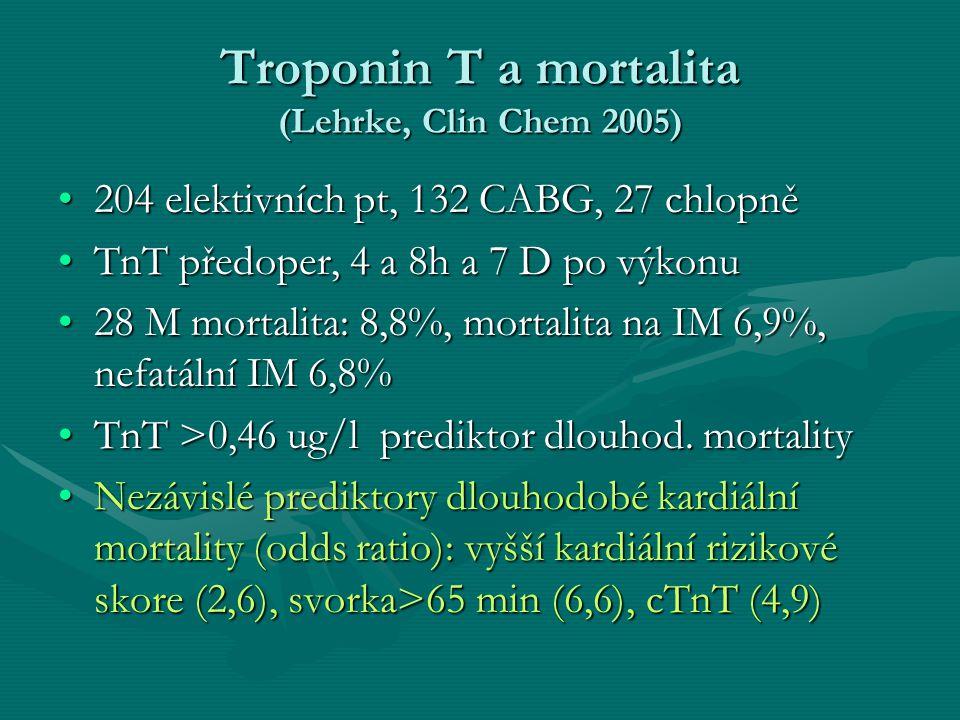 Troponin T a mortalita (Lehrke, Clin Chem 2005) 204 elektivních pt, 132 CABG, 27 chlopně204 elektivních pt, 132 CABG, 27 chlopně TnT předoper, 4 a 8h